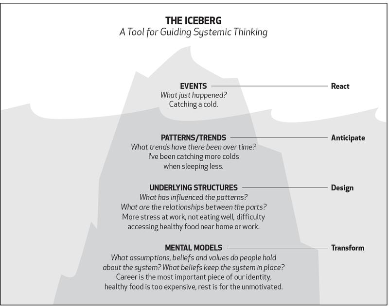 iceberg model - Ecochallenge.org